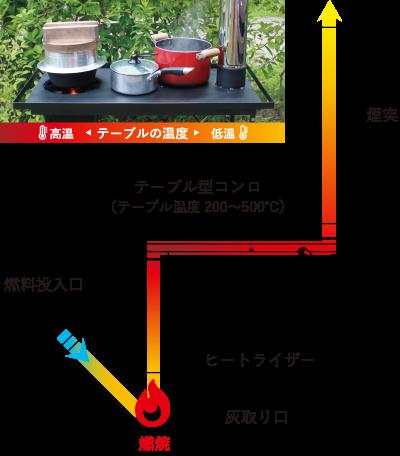 図:スマートロケットの仕組み